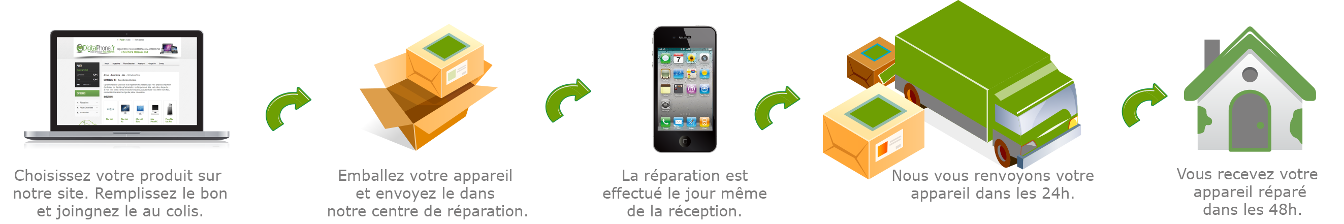 procedure denvoi reparation